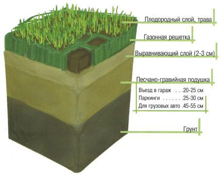 почвы Посевной слой